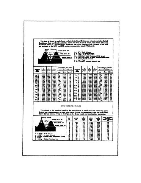 Figure 136. British Thread Dimensions.