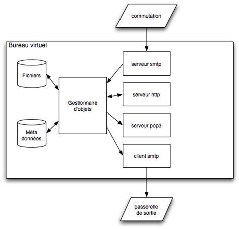 univ lyon2 bureau virtuel le système de courrier électronique à l 39 université lumière