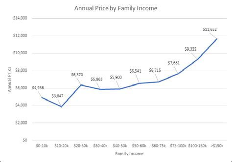 what is the market price of daycare and preschool 514 | ednext april18 blog evidencespeaks whitehurst preschool fig03