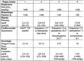 Q Sofa Score Calculator by Sofa Score Icu Prognostic Accuracy Of Sirs Criteria And