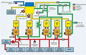 Aerospace And Engineering  Center Hydraulic System