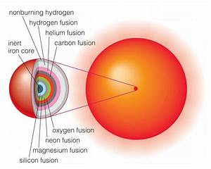 Layer Red Supergiant Star - Pics about space