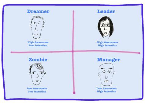 Gregg Fraley, Creativity & Innovation  Zombies, Dreamers