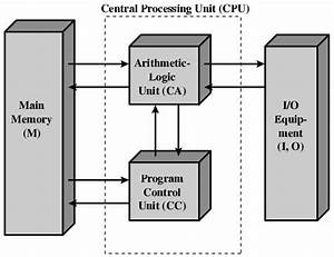 Control Unit And Arithmetic Logic Unit  Control Unit