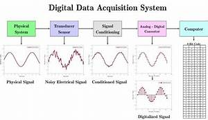 Data acquisition - Wikipedia