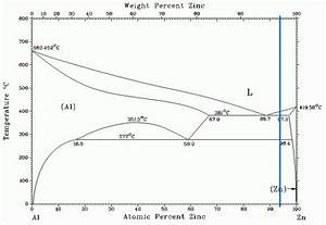 Special Aspects Of Electrodeposition On Zinc Die Castings