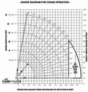 Manitex Sc130 Boom Truck   Range Chart