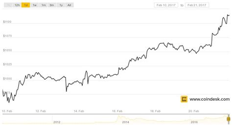 bitcoin price tops   longest stretch  history
