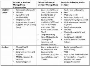 Nc Medicaid Transformation  U00b7 North Carolina Community