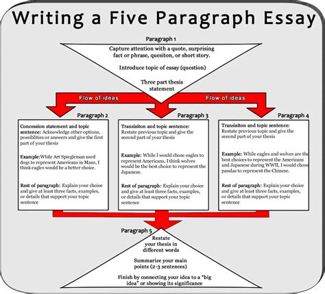 Pablo picasso essay creating a research paper essay organizer online architecture personal statement postgraduate creative writing assignments college