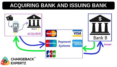 An acquiring bank (also known simply as an acquirer) is a bank or financial institution that processes credit or debit card payments on behalf of a merchant. Difference between 'Acquiring Bank' and 'Issuing Bank - Chargeback Expertz | Credit card charges ...