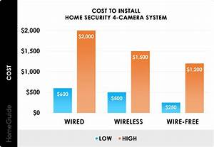 2020 Security Camera Installation Cost