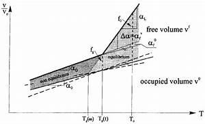 Specific Volume Vs  Temperature Diagram To Explain The