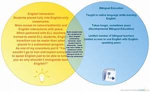 English Immersion Vs  Bilingual Education   Venn Diagram