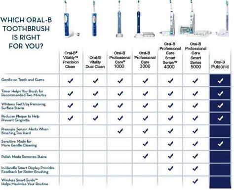 Amazon.com : Oral-B Professional Care SmartSeries 5000