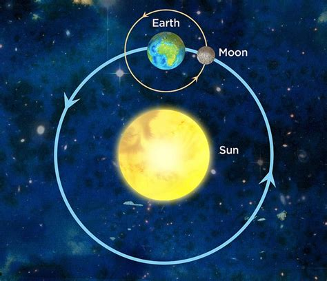 sun earth and moon model educate inspire space