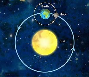 Sun  Earth And Moon Model