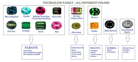 tourmaline color multi tourmaline cabohcons faceted in calibratation and