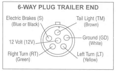 Trailer Wiring Diagrams Johnson