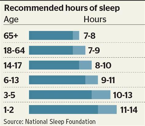 How Many Hours Of Sleep Do You Need?  The Sleep Coach