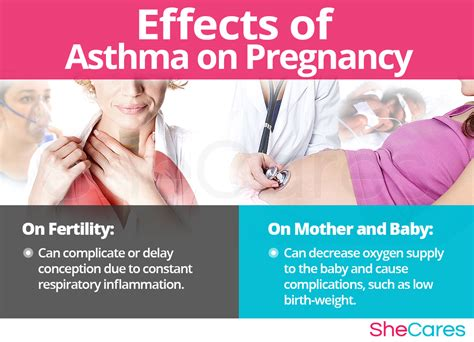 asthma   pregnant shecares