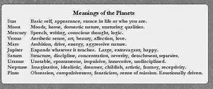 Astrology Lesson: Meaning of The Zodiac Signs, Horoscope ...