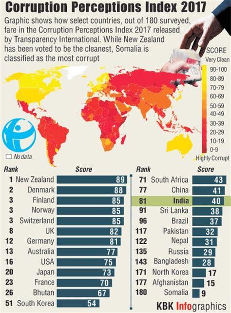 india ranks st  global corruption perception index