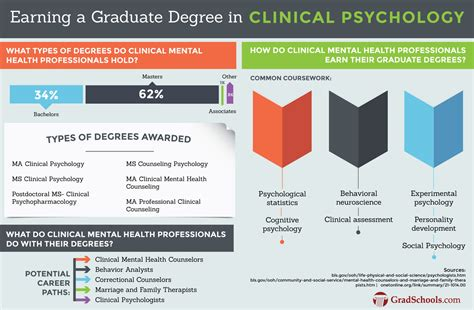 masters  clinical psychology degree programs
