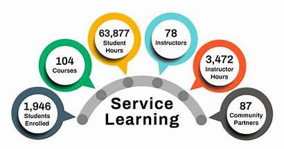 Learning Service Hours Graphic Student Community Glance