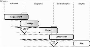 2  The Phases Of Building Project Illustrating Where Vm