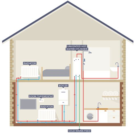 ideal logic system boiler wiring diagram wiring solutions