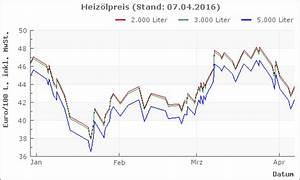 Heizölpreis Berechnen : heiz l bocholt aktuelle heiz lpreise und charts ~ Themetempest.com Abrechnung