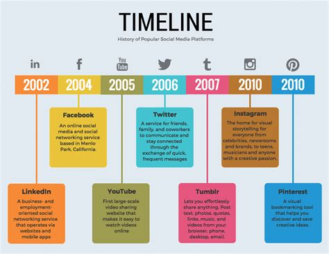 Timeline Template 20 Timeline Template Exles And Design Tips Venngage