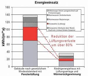Keller Richtig Lüften : l ftung mit feuchtigkeitssensor klimaanlage und heizung zu hause ~ Buech-reservation.com Haus und Dekorationen