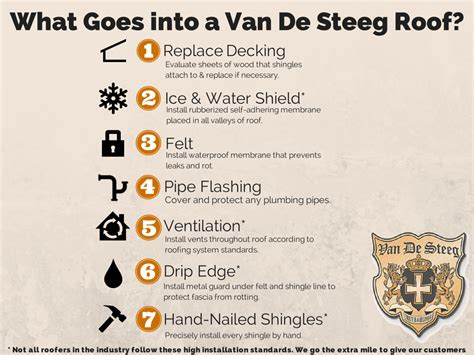 What Goes Into A Van De Steeg Roof?  Van De Steeg  Van. Sample Faculty Resume. Sample Objectives In Resume For Call Center. Sample Hr Resume. How To Write A Resume For A Sales Position. Entry Level Mechanical Engineering Resume. Ms Office Resume Templates. Resume For Production Supervisor In Manufacturing. How To Make An Awesome Resume
