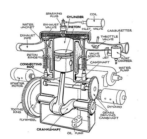 File Single Cylinder Head Engine Autocar Handbook