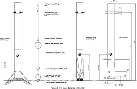spacex - How stable would a Falcon 9 first stage be after ...