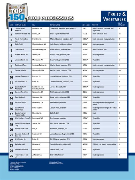 Top 150 Frozen Food Processors: Our Time for Change | 2012 ...