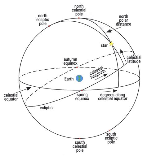 the science of stars | findingpolaris