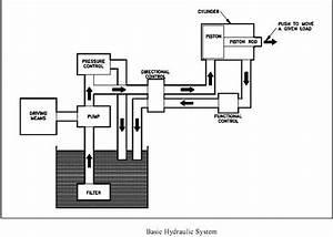 Basic Hydraulic Operation Construction