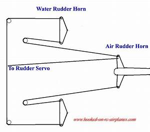 Water Rudder Selection And Set