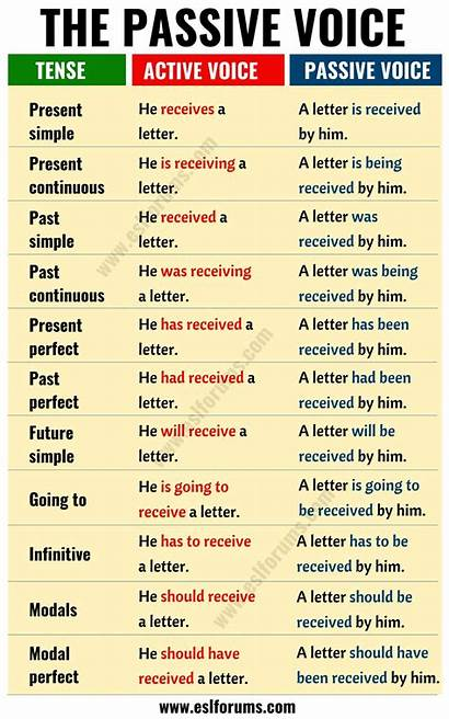 Passive Voice Active English Examples Vs Rules