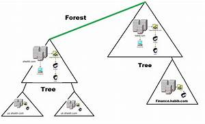 Active Directory Hierarchical Framework