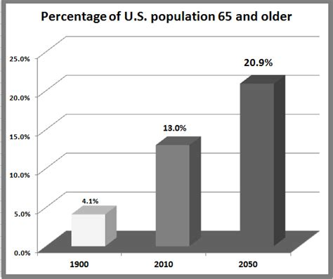 bureau of census and statistics retiring 39 s digest the graying of america