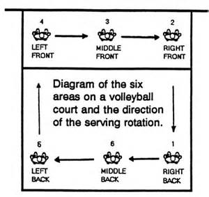 Volleyball 4 2 Rotation Diagram, Volleyball, Get Free ...