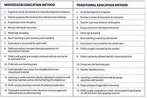 Sayre Montessori School: Montessori vs. Traditional ...