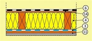 Zwischensparrendämmung Ohne Dampfbremse : aufbau varianten und sanierung des flachdaches ~ Lizthompson.info Haus und Dekorationen