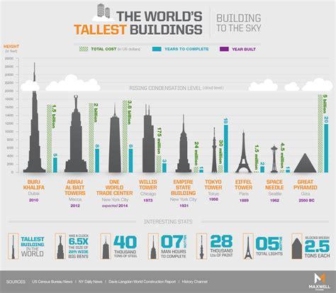 Tallest Buildings in Tel Aviv