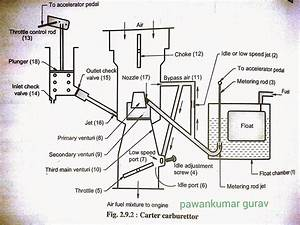 Carter Carburettor Diagrams
