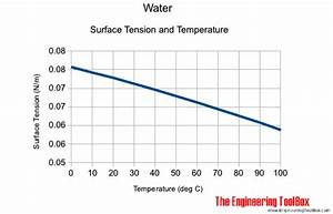 Opinions on Surface tension
